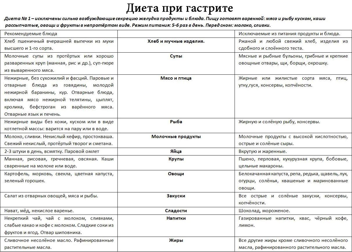 Диета Дюкана меню на каждый день 3 таблицы этапы